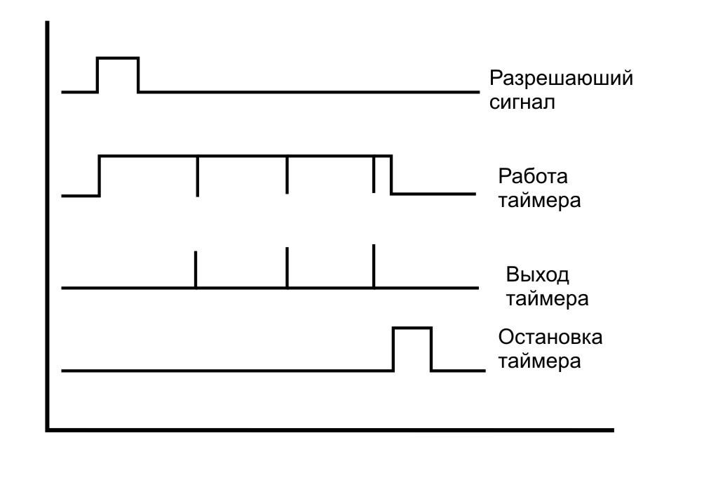 Программный многозадачный таймер на МК - 3