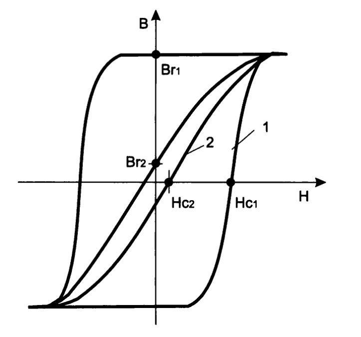 Расчет и изготовление «сердца» ИИП — импульсный трансформатор. Часть 2 - 2