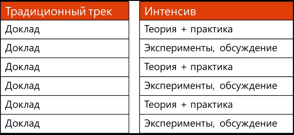 Секреты DevCon #1. Традиционный DevCon в новом формате - 3
