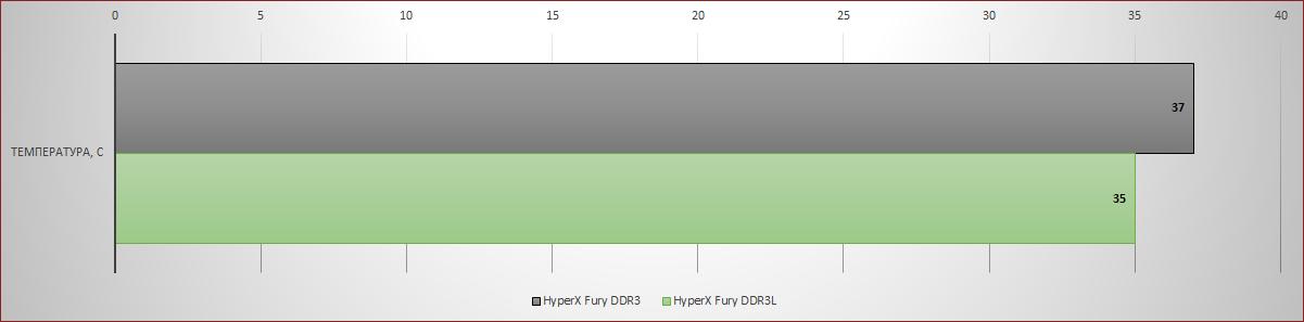 [Тестирование] Оперативная память HyperX DDR3L — энергоэффективность и производительность - 7