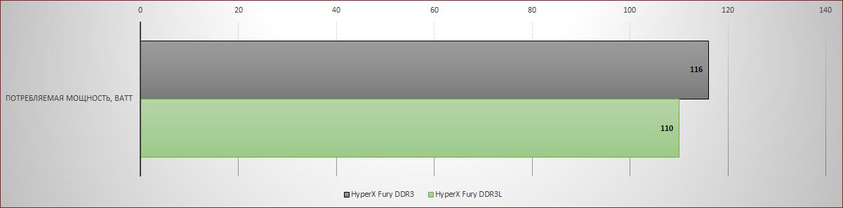 [Тестирование] Оперативная память HyperX DDR3L — энергоэффективность и производительность - 8