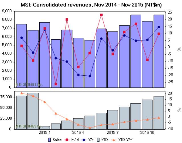 За первые 11 месяцев 2015 года производитель выручил 2,544 млрд долларов