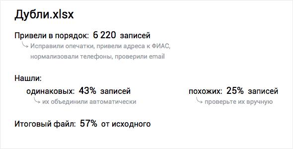 DaData.ru находит и уничтожает одинаковых людей - 3