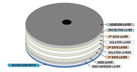 Будущее хранения данных: Многослойные 3D-диски с большой емкостью - 2