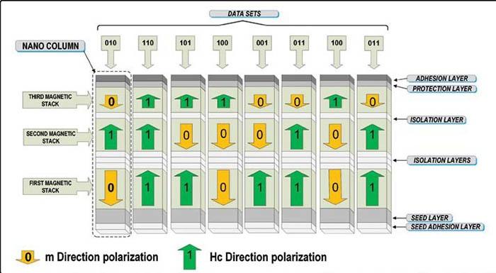 Будущее хранения данных: Многослойные 3D-диски с большой емкостью - 3