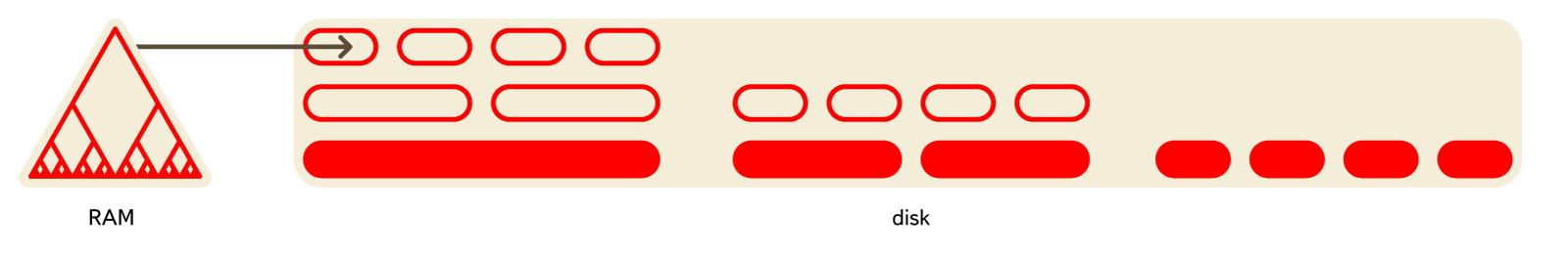 Эволюция структур данных в Яндекс.Метрике - 3