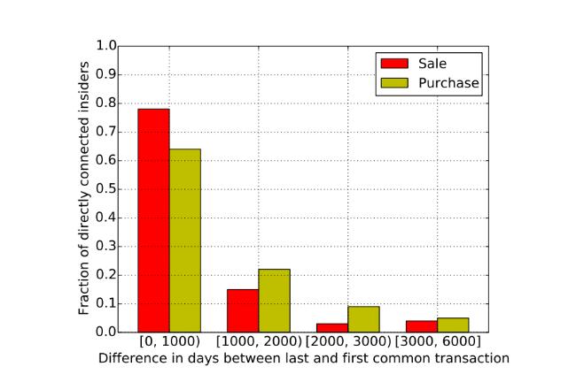 Обнаружение инсайдерской торговли: Алгоритмы выявления и паттерны незаконных сделок - 15