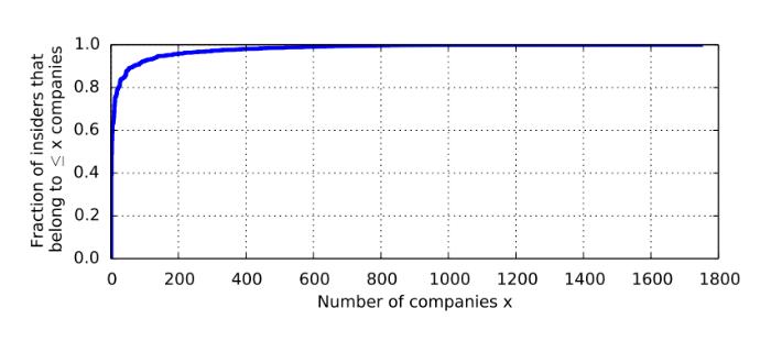 Обнаружение инсайдерской торговли: Алгоритмы выявления и паттерны незаконных сделок - 2