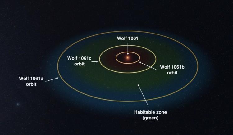 Потенциально обитаемая планета обнаружена всего в 14 световых годах - 1