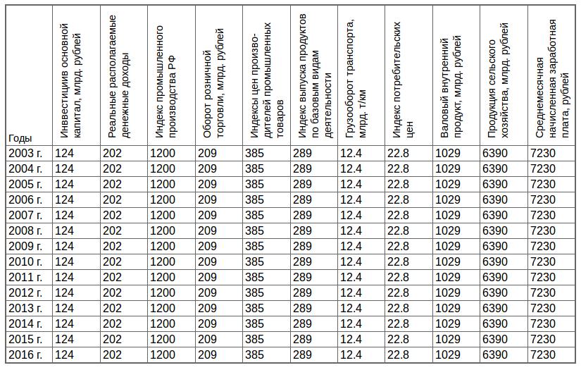 Вертикальные заголовки таблицы