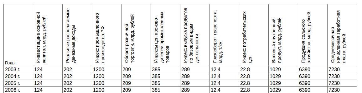 Вертикальные заголовки растянутой таблицы