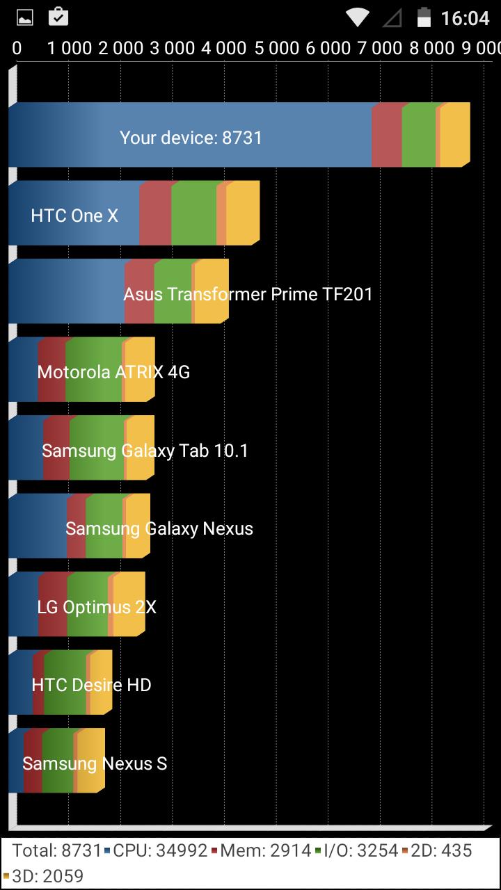 DEXP Ixion MS150 Glider: современный смартфон для экономных - 20