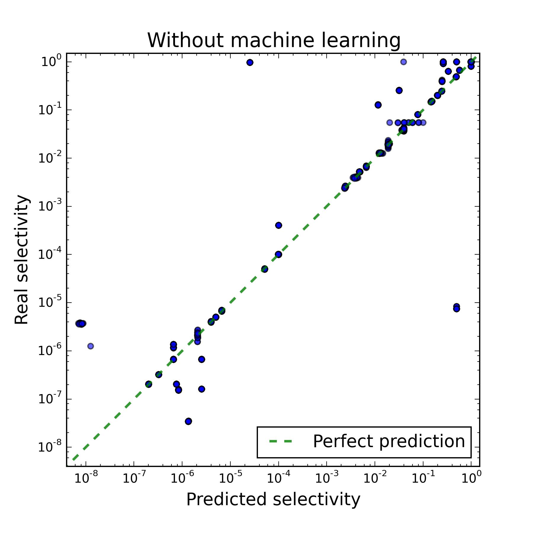 Применение машинного обучения для увеличения производительности PostgreSQL - 16