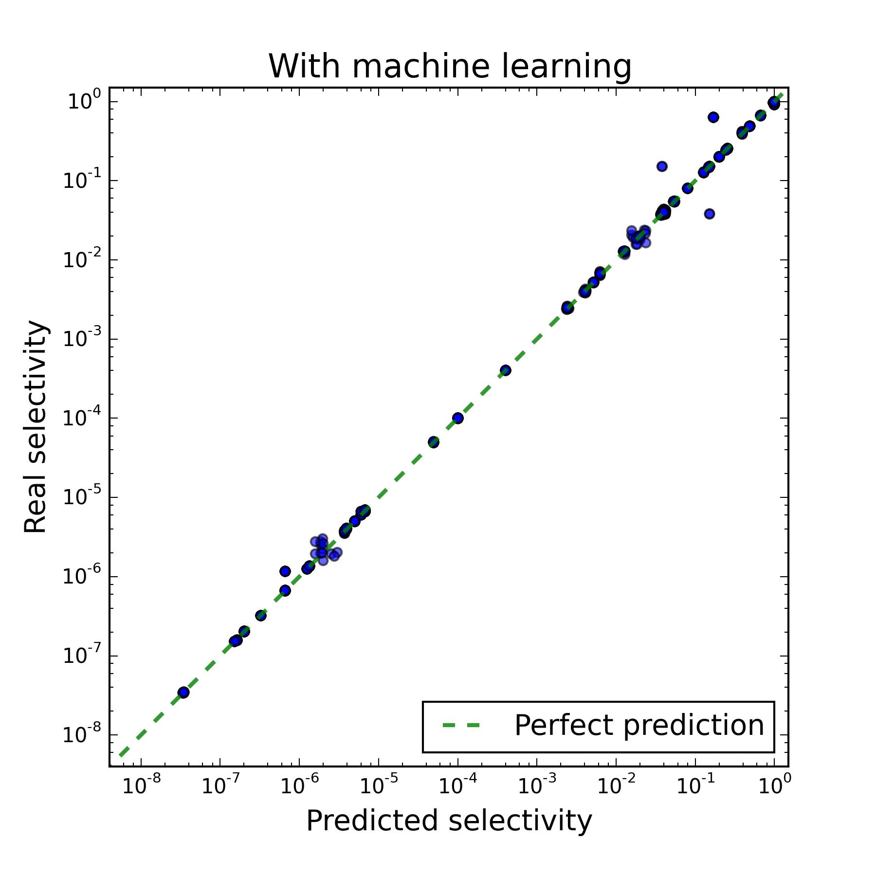 Применение машинного обучения для увеличения производительности PostgreSQL - 17