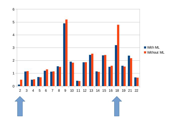 Применение машинного обучения для увеличения производительности PostgreSQL - 18