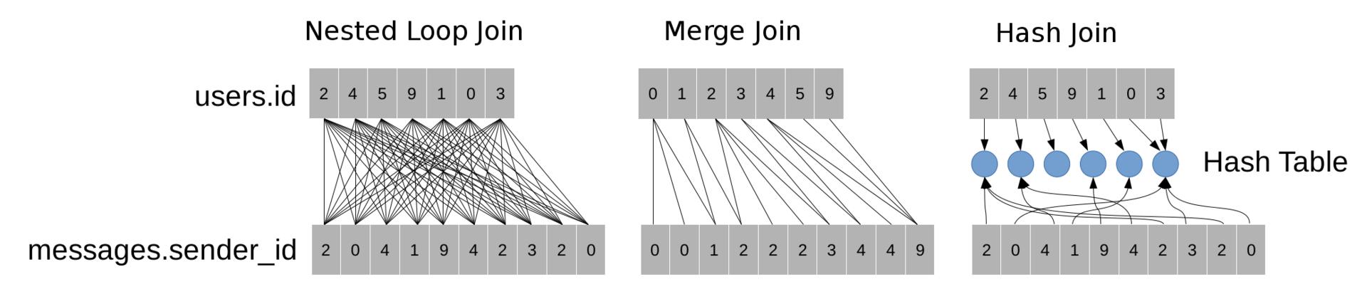 Применение машинного обучения для увеличения производительности PostgreSQL - 3