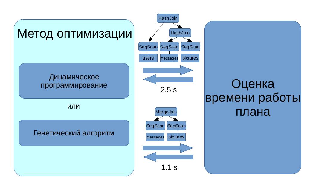 Применение машинного обучения для увеличения производительности PostgreSQL - 5
