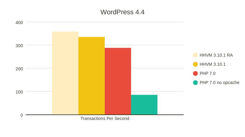 Сравнение производительности PHP 7.0 и HHVM - 2