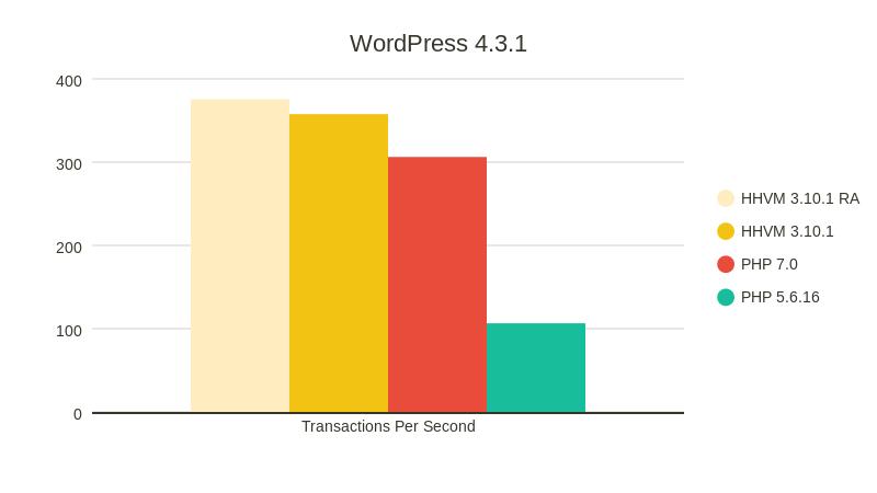 Сравнение производительности PHP 7.0 и HHVM - 3