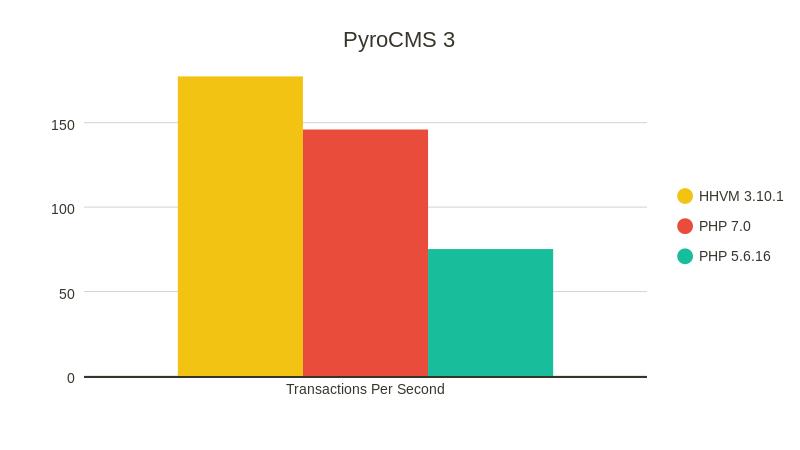 Сравнение производительности PHP 7.0 и HHVM - 7
