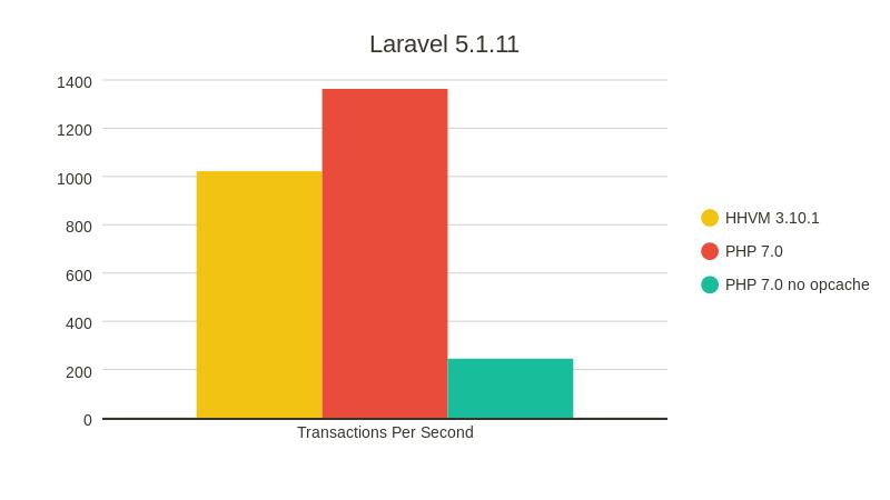 Сравнение производительности PHP 7.0 и HHVM - 8