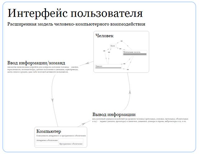 Тектограммы — новое поколение майндмапов - 8