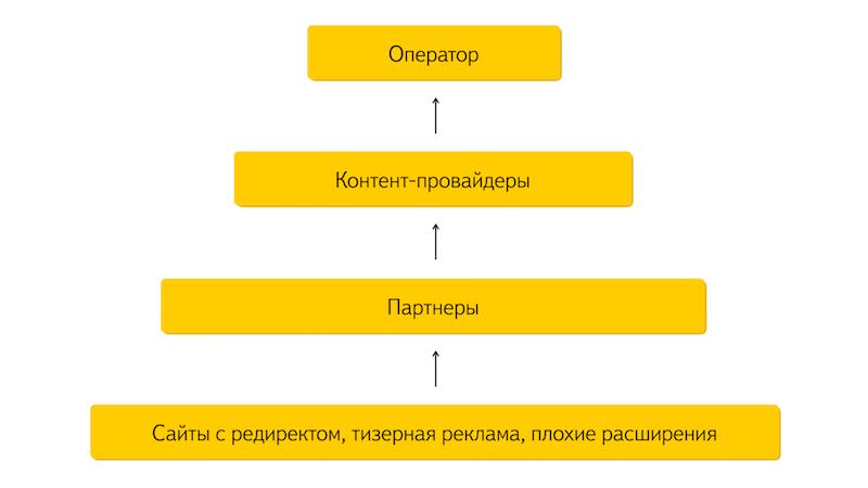 Яндекс.Браузер за прозрачность мобильных подписок - 4