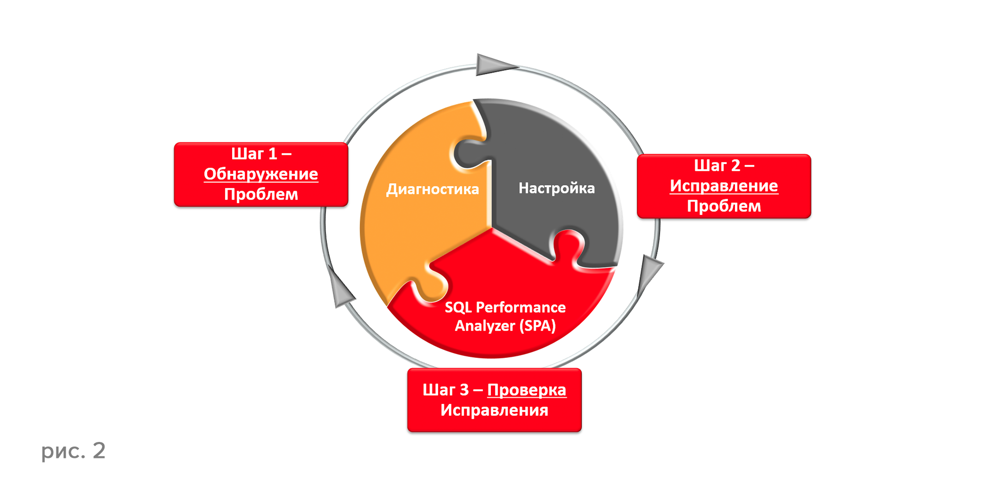 Oracle Database 12c: настройка производительности - 3