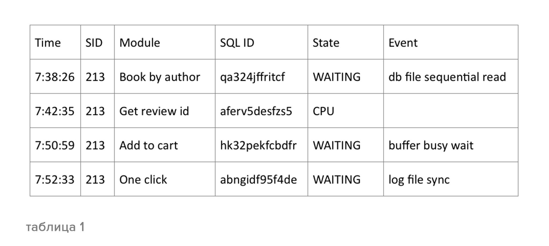 Oracle Database 12c: настройка производительности - 5