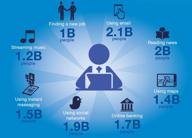 По прогнозу IDC, число пользователей интернета в 2016 году достигнет 3,2 млрд человек