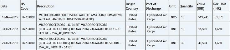 Весной стоит ожидать анонса новых процессоров и плат AMD