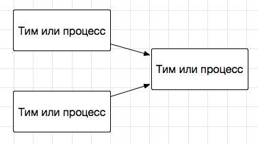 Time Devision Multiplexing (TDM) в управлениии критическим ресурсом проекта - 2