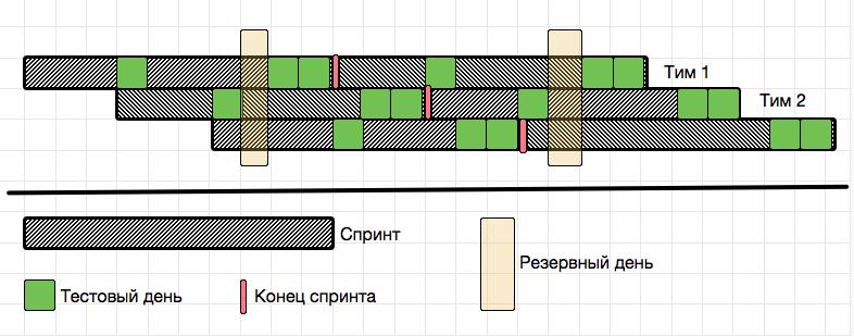 Time Devision Multiplexing (TDM) в управлениии критическим ресурсом проекта - 3