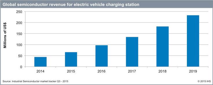 Рост рынка в денежном выражении объясняется не только увеличением числа зарядных станций