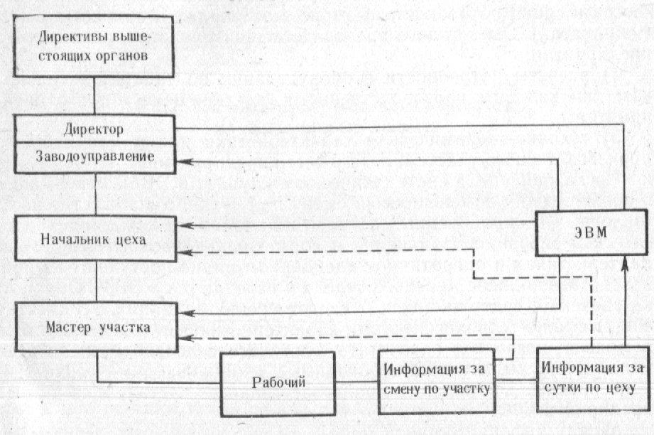 АСУ: от печали до радости. История российской автоматизации - 3