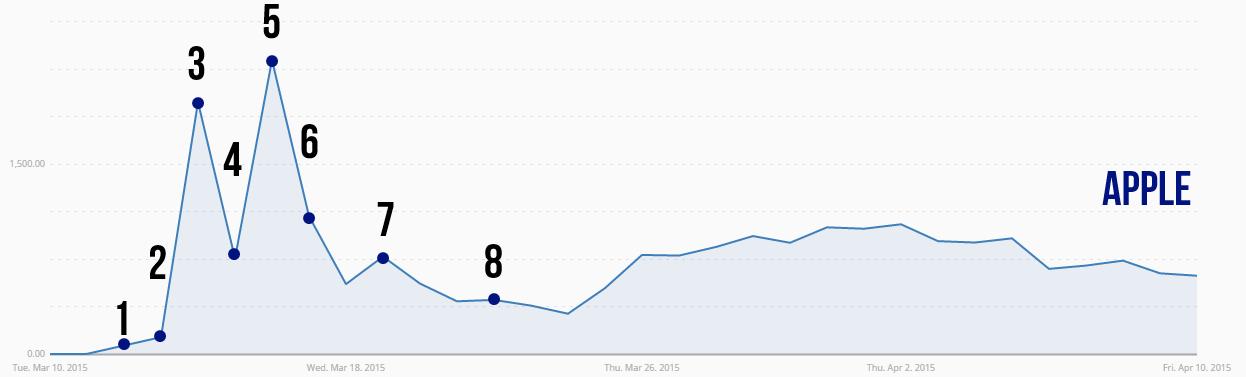 Диванный маркетинг мобильной игры (120.000 установок в первый месяц. Совпадение?) - 2