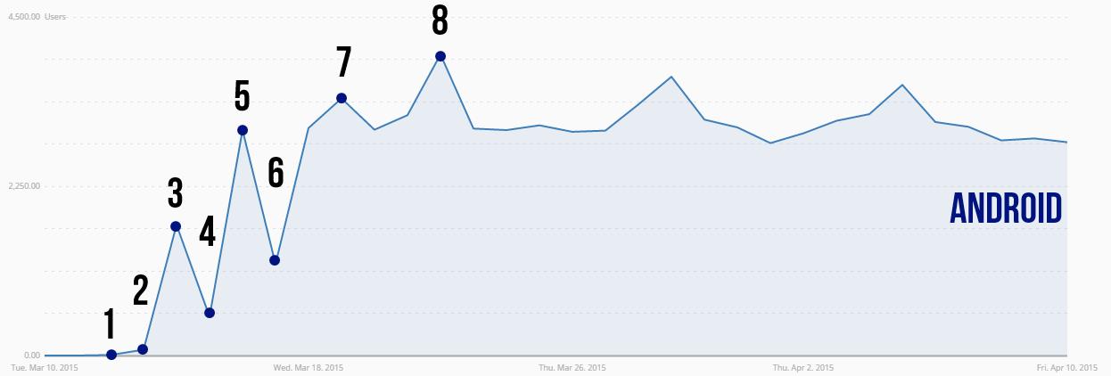 Диванный маркетинг мобильной игры (120.000 установок в первый месяц. Совпадение?) - 3