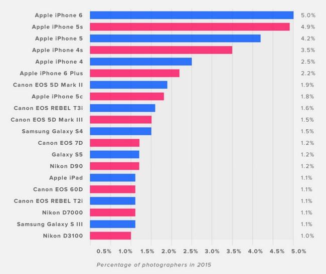 iPhone был самым популярным устройством у пользователей Flickr в этом году