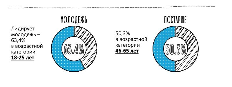 Инфографика-исследование: Новогодний онлайн-шопинг - 2