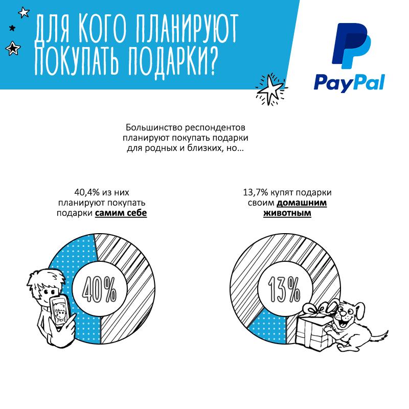 Инфографика-исследование: Новогодний онлайн-шопинг - 3