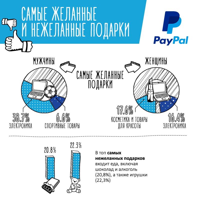 Инфографика-исследование: Новогодний онлайн-шопинг - 5