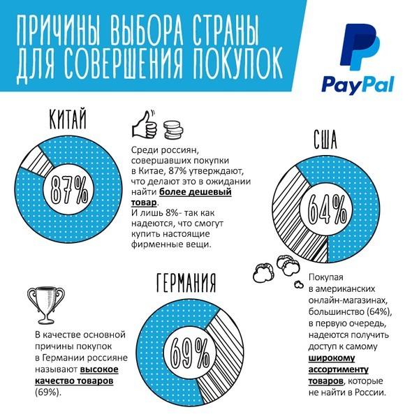 Инфографика-исследование: Новогодний онлайн-шопинг - 6