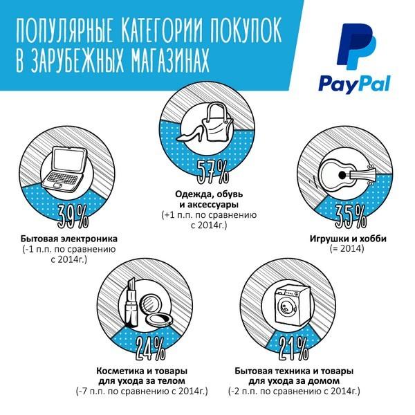 Инфографика-исследование: Новогодний онлайн-шопинг - 7