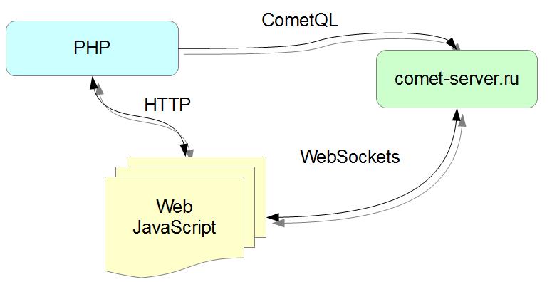 Использование comet сервера для реализации простого чата - 2