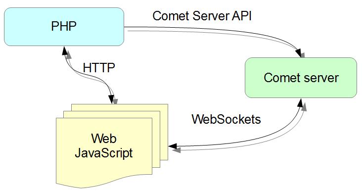 На схеме изображено место комет сервера в процессе работы.