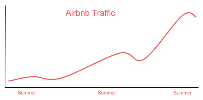 Как команда инженеров Airbnb «разбила» основную БД проекта за пару недель - 1