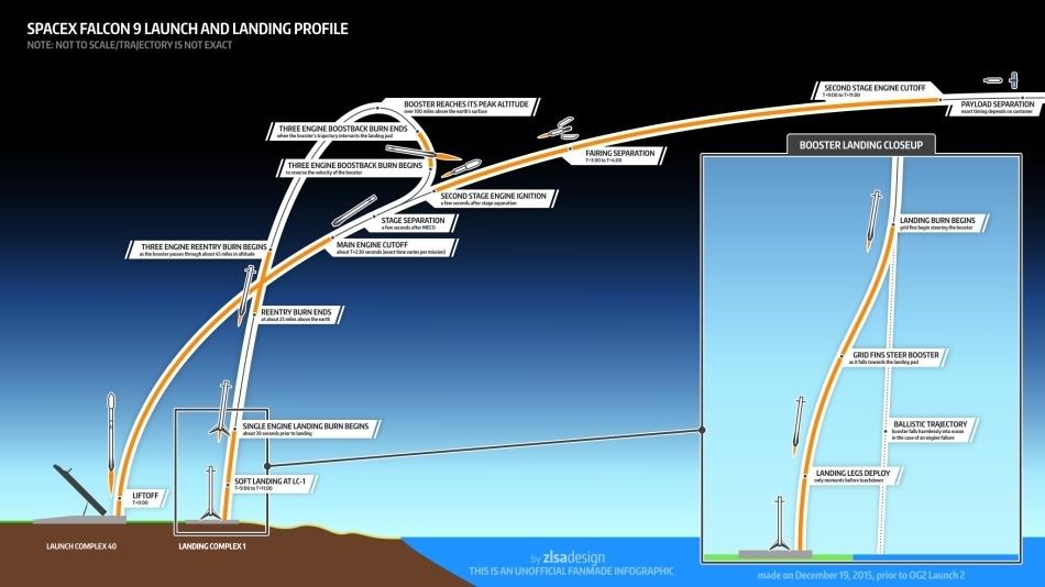 Летим и садимся вместе с Falcon 9R - 2
