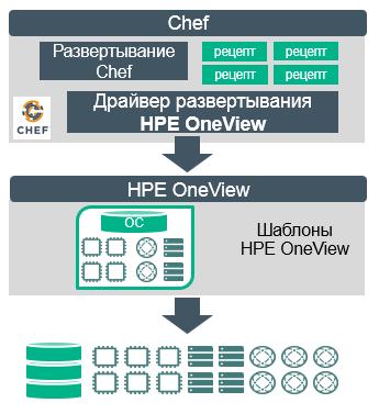 Рецепты от CHEFa: автоматизированное развёртывание сред бизнес-приложений с использованием HPE OneView - 2