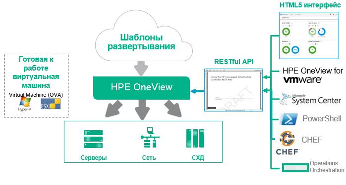 Рецепты от CHEFa: автоматизированное развёртывание сред бизнес-приложений с использованием HPE OneView - 3