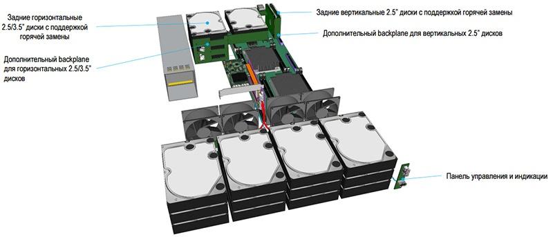 Тестируем российскую серверную платформу E-Class от «Т-Платформы» - 19